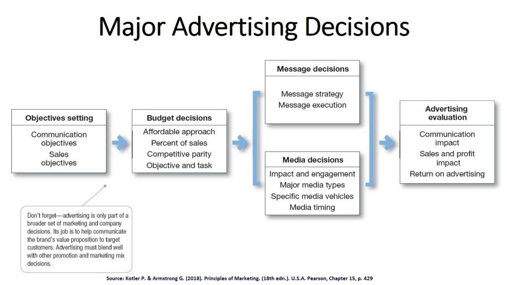 The Advertising Process or Major Decisions include several elements such as objectives, budget, message and evaluation.