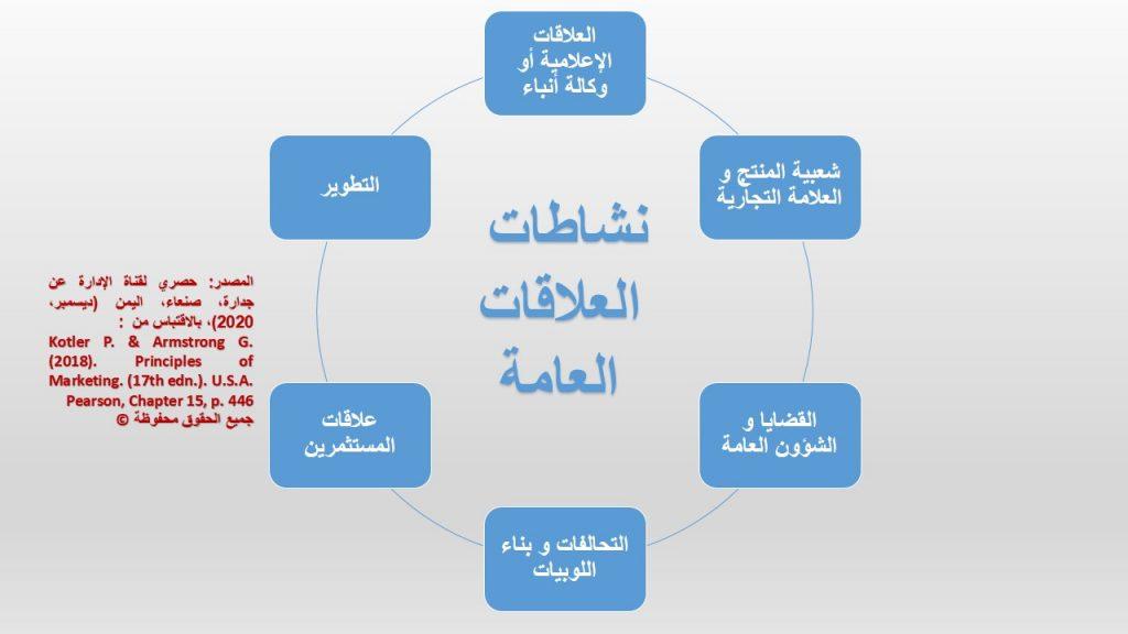 العلاقات العامة، أحد أدوات مزيج الترويج التسويقي ، لها العديد من الأنشطة كما يوضحها الشكل