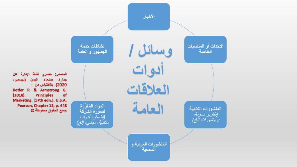 لتنفيذ أنشطة العلاقات العامة (أحد أدوات برنامج المزيج التسويقي )، هناك العديد من الأدوات كما يوضحها الشكل