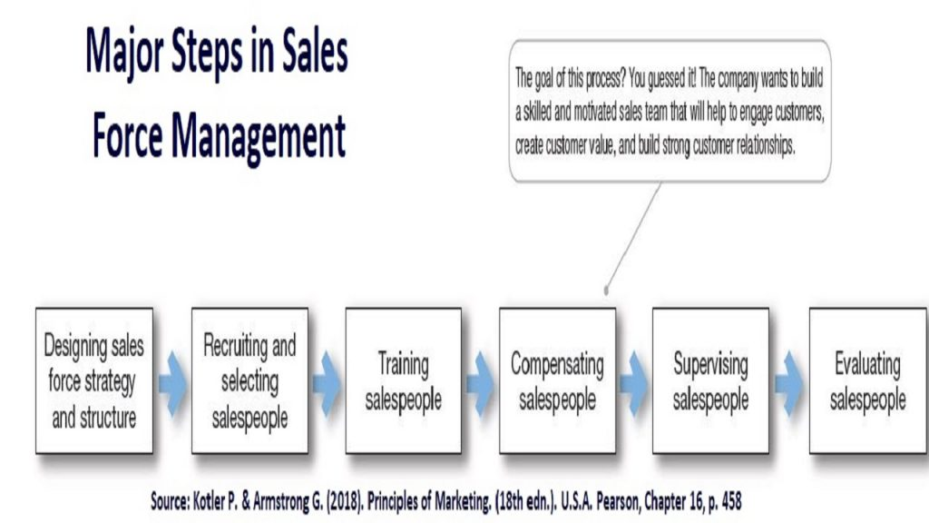 Personal selling requires careful and proper management for the sales workforce, which depict the major areas of human resource management.