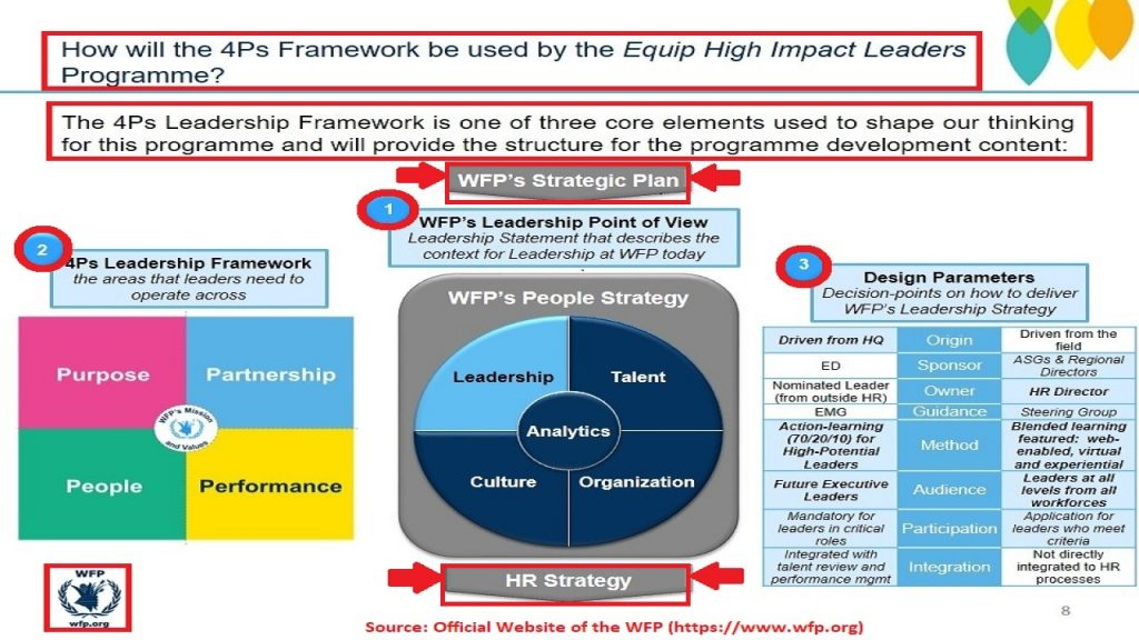 The leadership framework within the people strategy of the WFP is a great example of HR distribution within HR strategies and law.
