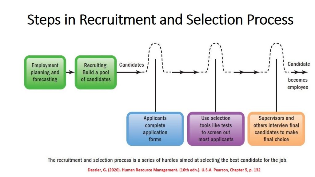 Recruitment and placement go through various stages and face multiple hurdles and difficulties.