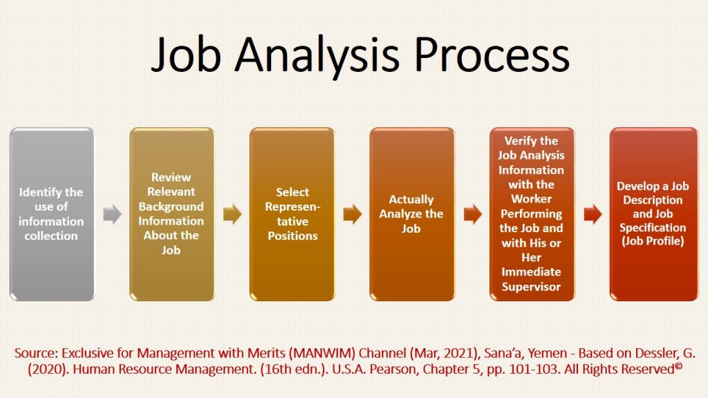 Job Analysis process has seven interrelated steps to explore, collect, analyze, and understand job's information and present it in the form of job profile.