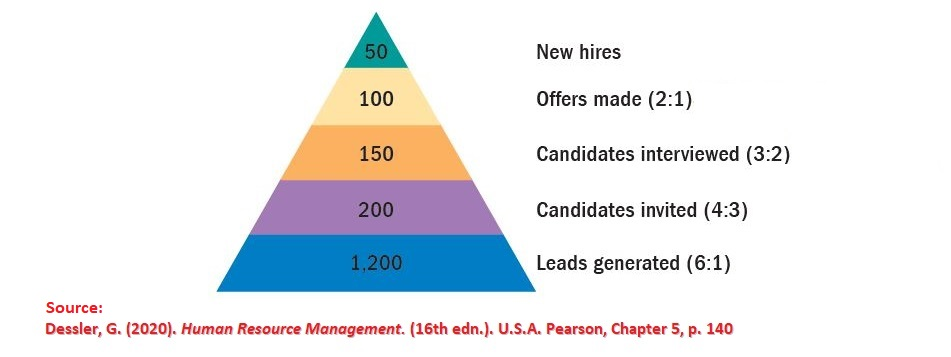 The recruitment yield pyramid for this organization shows that it has to attract minimum 24 applicants in order to come up with a final successful employee.