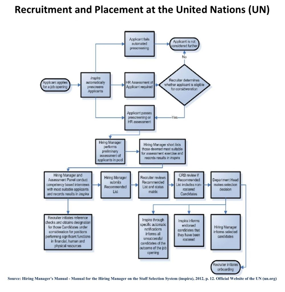 Recruitment and placement at the United Nations go through various steps and tasks.