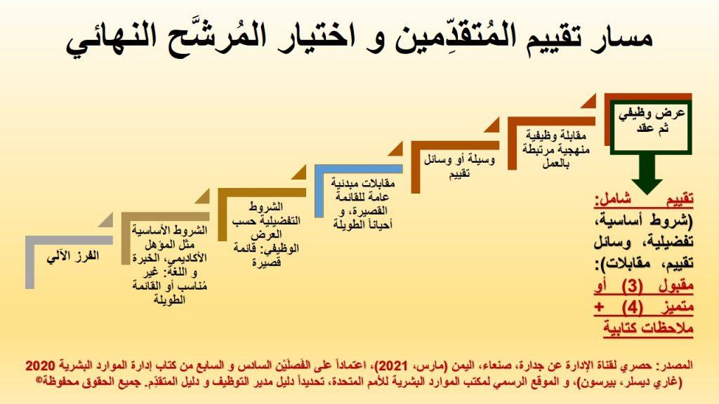 العرض الوظيفي ثم العقد الكتابي هي المرحلة الأخيرة في التعيين و المقابلة الوظيفية