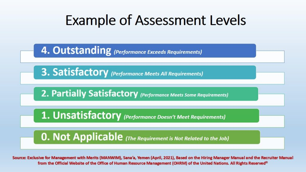 Such predefined rating levels are used to assess employees during the employment & selection journey.