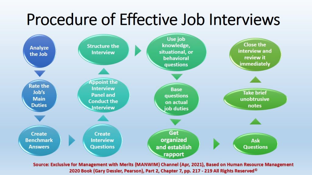 Procedure for Effective Job Interviews for Interviewers and Employers