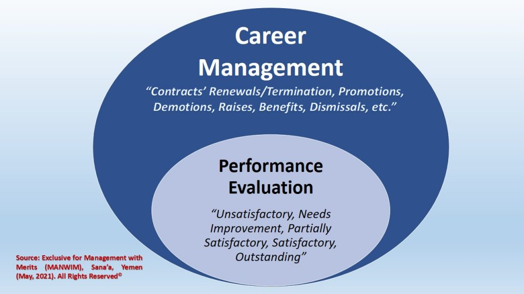 Training and Development are strongly interrelated to career management and performance evaluation.