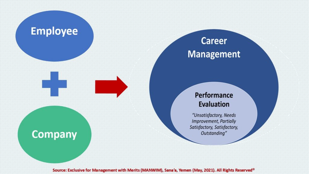 Employees and Company are equally responsible for employees' career management.