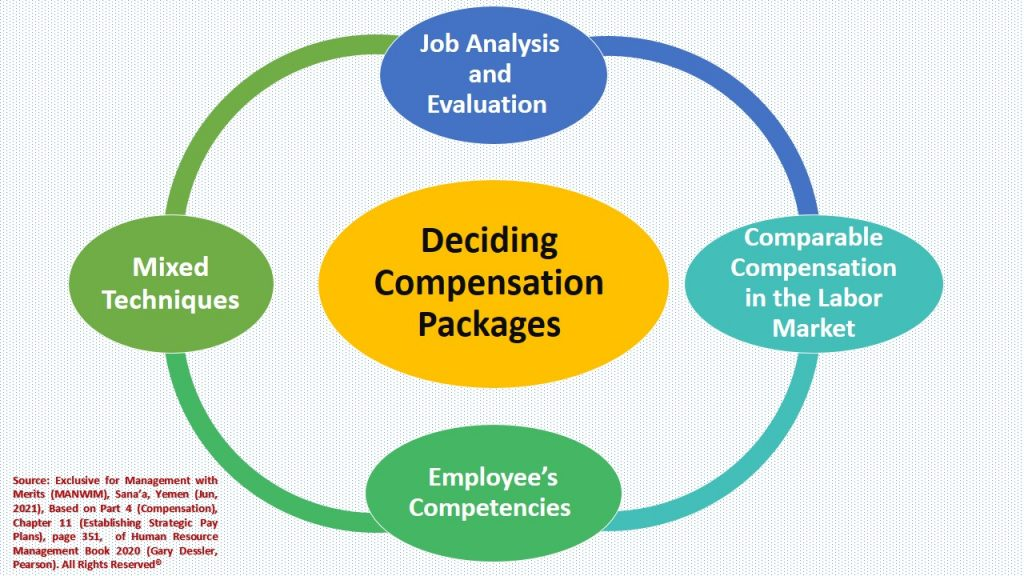 There are several techniques for deciding compensation packages, such as market surveys, job analysis, and so forth.