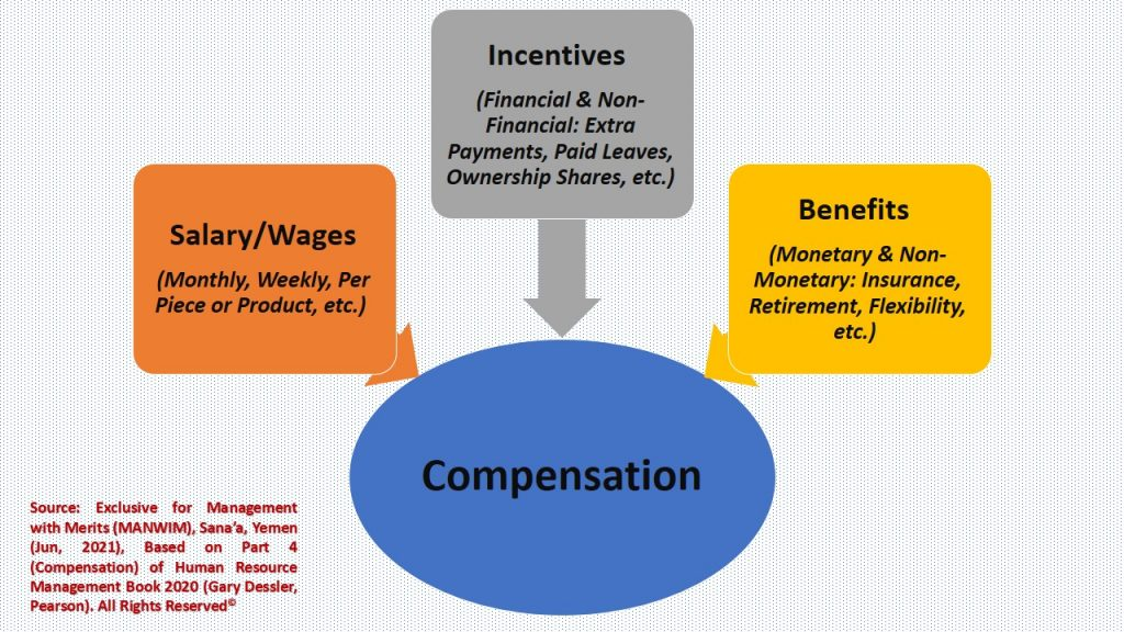 Employees compensation consists of salaries and other financial & non-financial offerings.