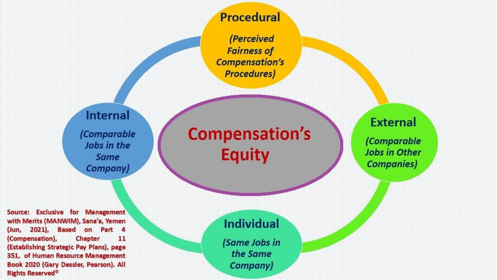 Equity of compensation packages includes the amounts provided as well as the procedure for obtaining it.