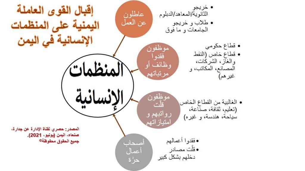 جميع القوى العاملة في اليمن تسعى للحصول على وظائف في المنظمات الإنسانية هناك نظراً للرواتب و حزم التعويض العالية جداً و الاستثنائية التي تقدمها و بالعملة الصعبة